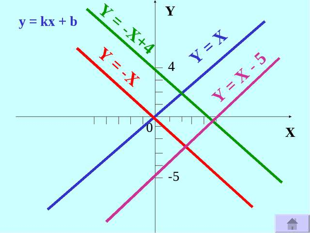 X Y 0 4 -5 Y = X Y = -X Y = -X+4 Y = X - 5 y = kx + b