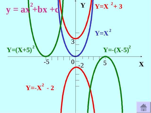 X Y 0 3 -2 -5 5