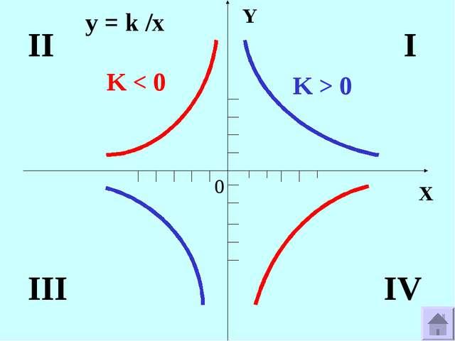 X Y 0 K > 0 K < 0 IV II III I y = k /x