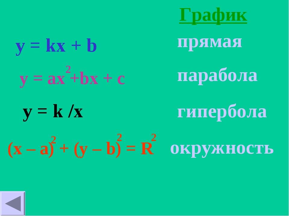 График y = kx + b y = k /x прямая парабола гипербола окружность