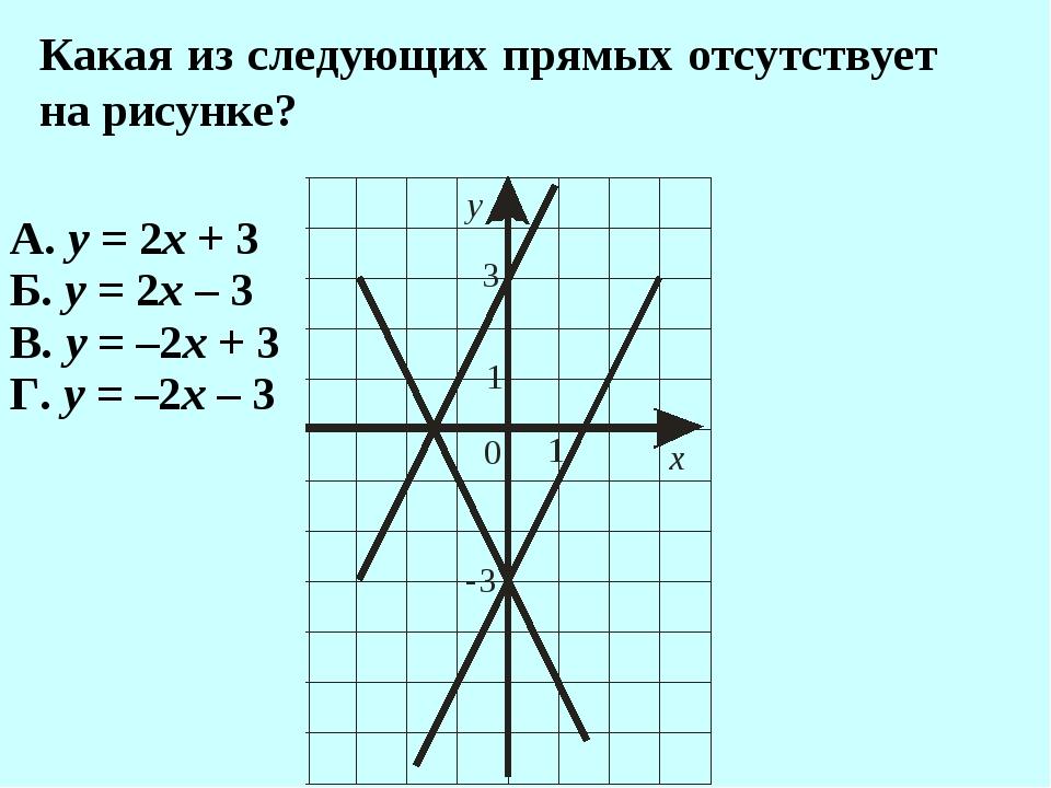 Какая из следующих прямых отсутствует на рисунке? А. у = 2х + 3 Б. у = 2х – 3...