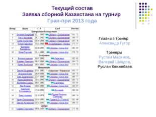 Текущий состав Заявка сборной Казахстана на турнир Гран-при 2013 года Главный