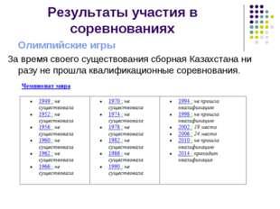 Результаты участия в соревнованиях Олимпийские игры За время своего существов