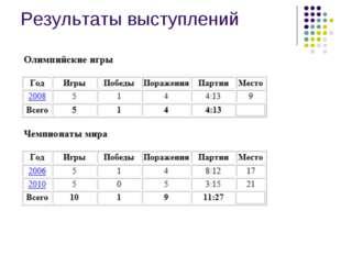 Результаты выступлений