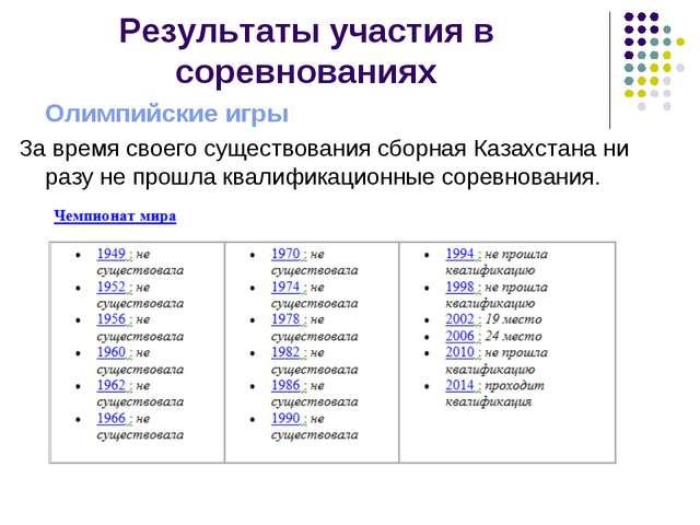 Результаты участия в соревнованиях Олимпийские игры За время своего существов...