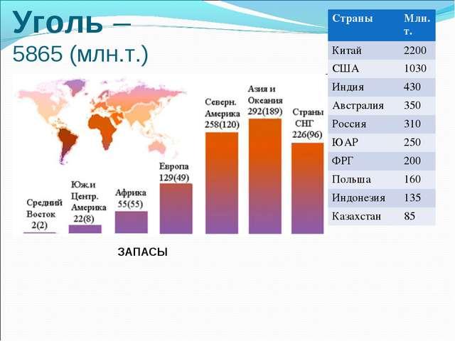 Уголь – 5865 (млн.т.) ЗАПАСЫ