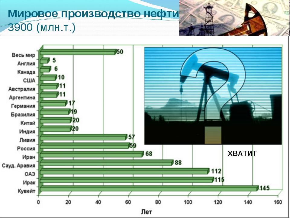 Мировое производство нефти 3900 (млн.т.) Регионы Страны лидеры