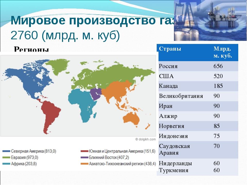 Мировое производство газа 2760 (млрд. м. куб) Регионы
