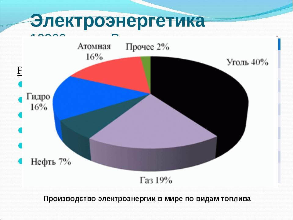 Электроэнергетика 18200 млрд.кВт.ч Регионы Сев.Америка – 4840 Зар.Европа – 36...