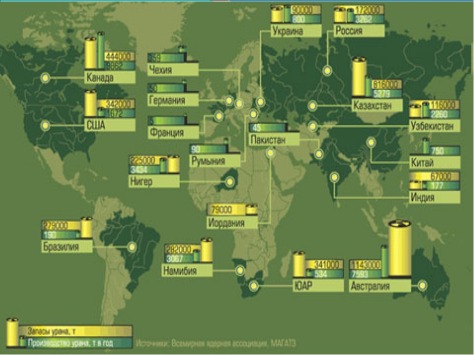 Добыча урана По регионам ( % ) По странам Северная Америка – 25% Африка – 19...