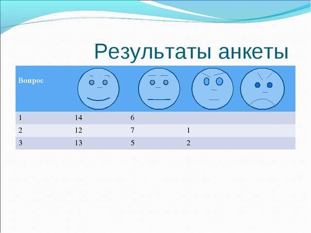 Результаты анкеты Вопрос  1146 21271 31352