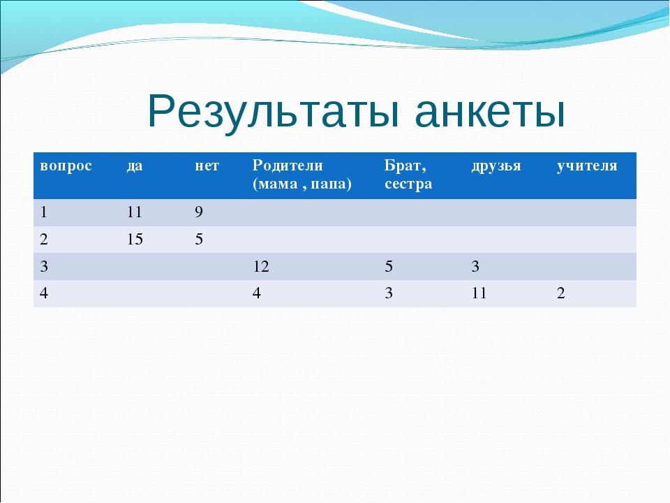 Результаты анкеты вопросданетРодители (мама , папа)Брат, сестрадрузьяу...