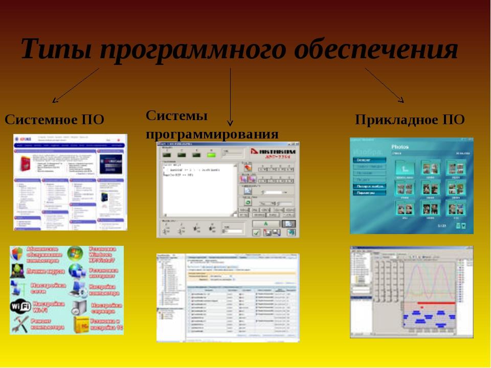 Типы программного обеспечения Системное ПО Прикладное ПО Системы программиро...