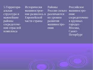 5.Территори-альная структура и важнейшие районы сосредоточе-ния отраслей комп