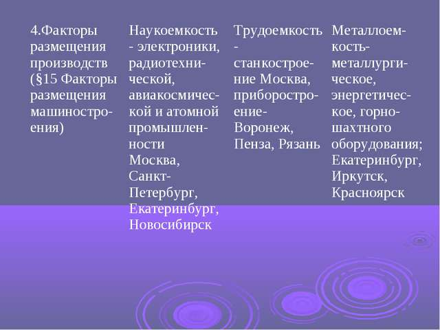 4.Факторы размещения производств (§15 Факторы размещения машиностро-ения)Нау...