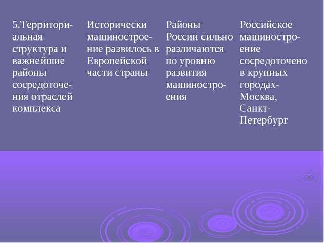 5.Территори-альная структура и важнейшие районы сосредоточе-ния отраслей комп...