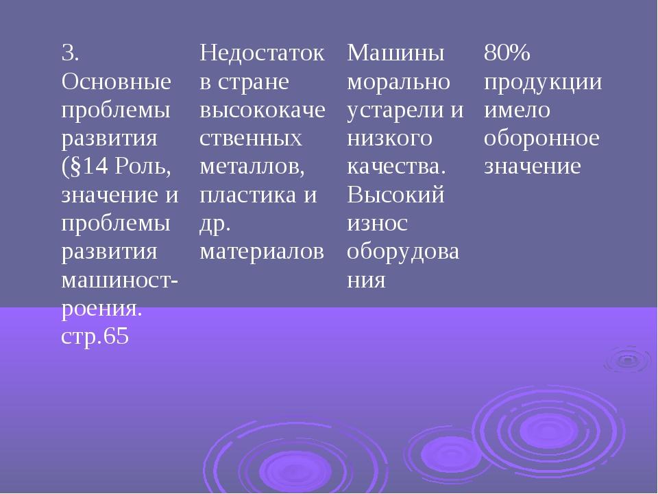 3. Основные проблемы развития (§14 Роль, значение и проблемы развития машинос...