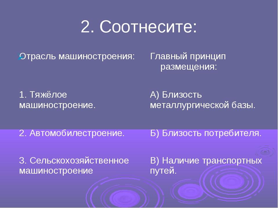 2. Соотнесите: Отрасль машиностроения:Главный принцип размещения: 1. Тяжёлое...