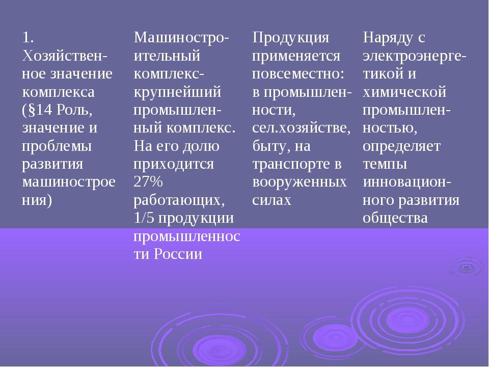 1. Хозяйствен-ное значение комплекса (§14 Роль, значение и проблемы развития...