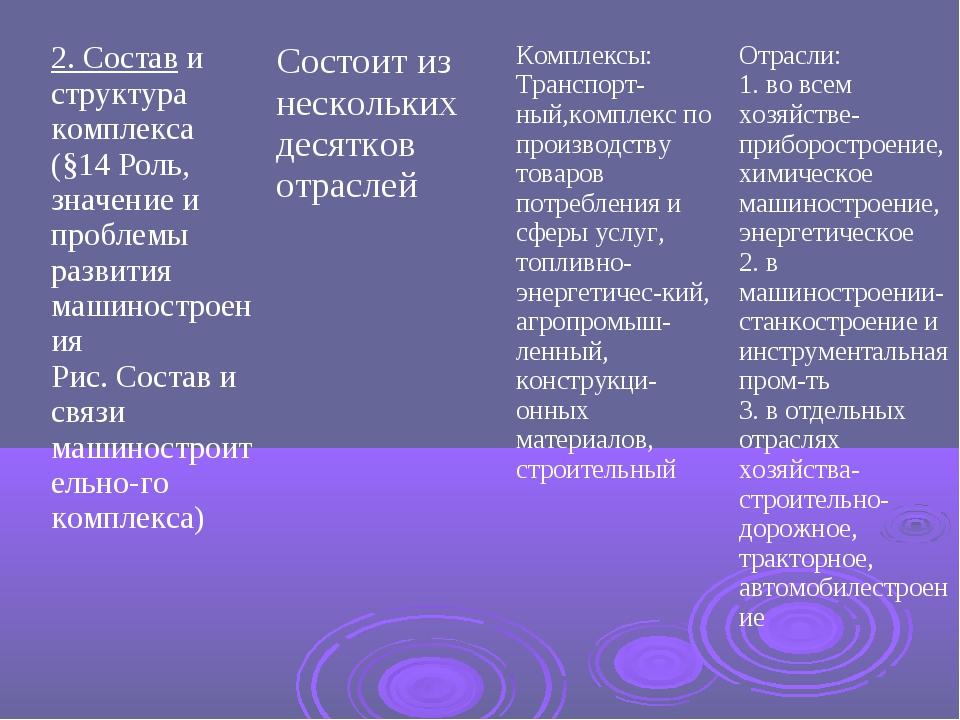 2. Состав и структура комплекса (§14 Роль, значение и проблемы развития машин...