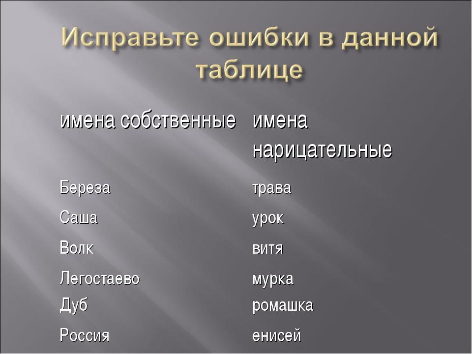 имена собственныеимена нарицательные Березатрава Сашаурок Волквитя Легост...