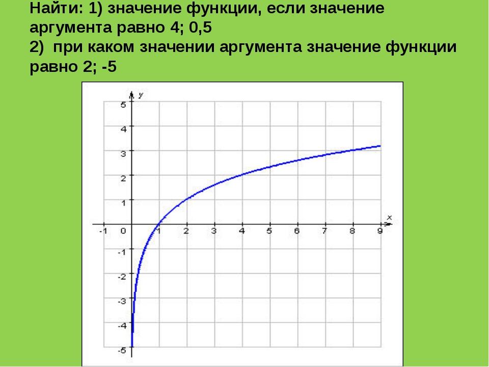 Найти: 1) значение функции, если значение аргумента равно 4; 0,5 2) при каком...