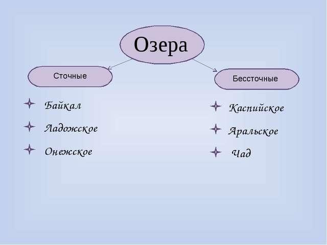 Озера Сточные Бессточные Байкал Каспийское Аральское Ладожское Онежское Чад