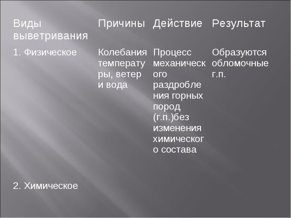 Виды выветриванияПричиныДействиеРезультат 1. Физическое Колебания темпера...