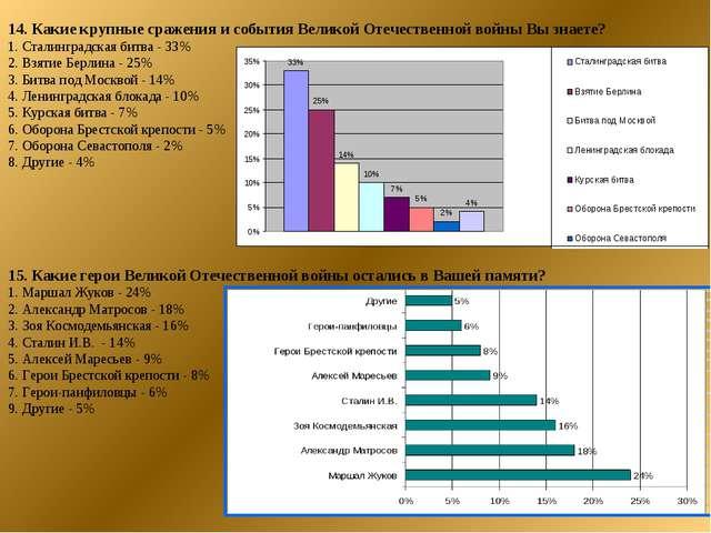 14. Какие крупные сражения и события Великой Отечественной войны Вы знаете? 1...