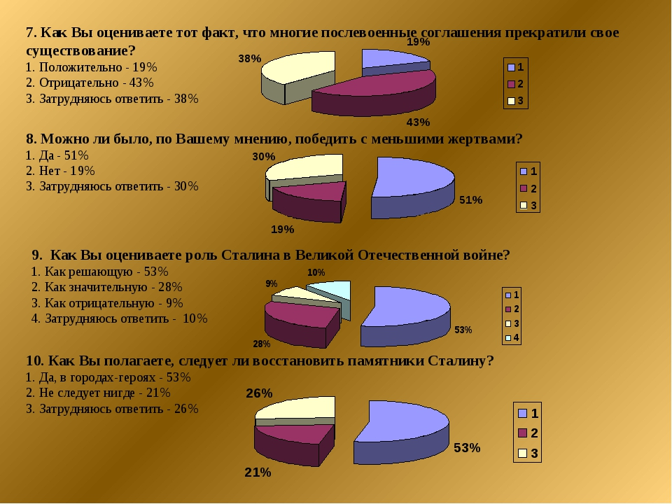 7. Как Вы оцениваете тот факт, что многие послевоенные соглашения прекратили...