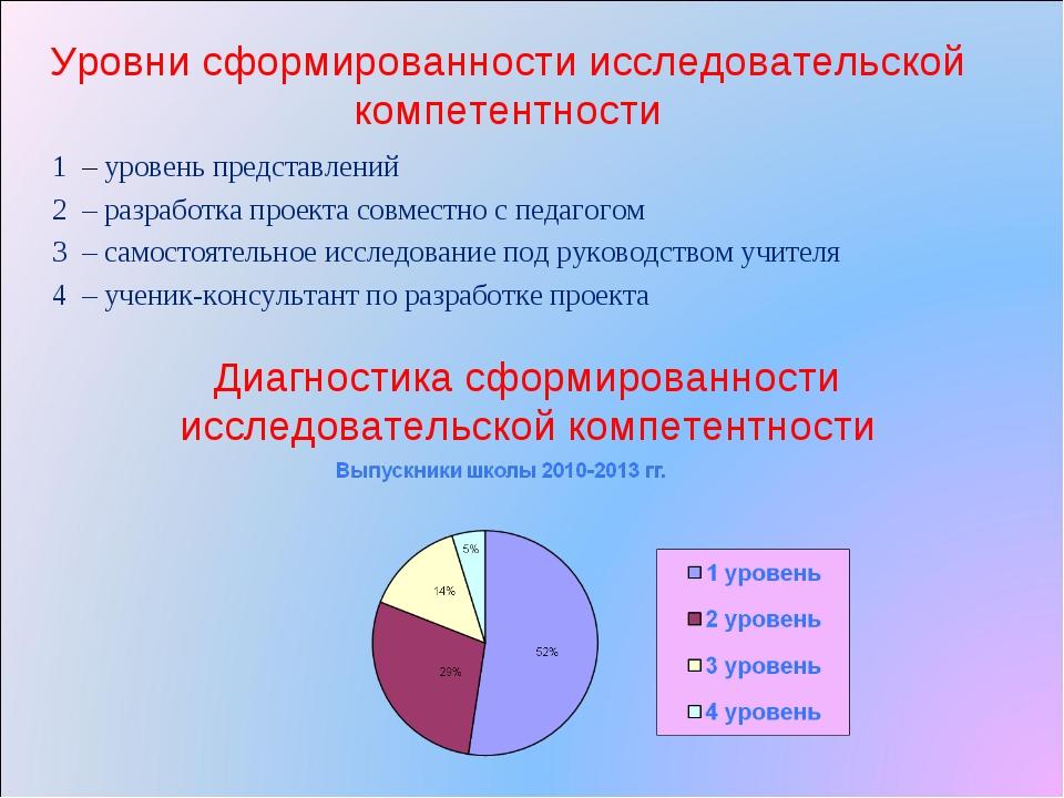 Уровни сформированности исследовательской компетентности 1 – уровень представ...