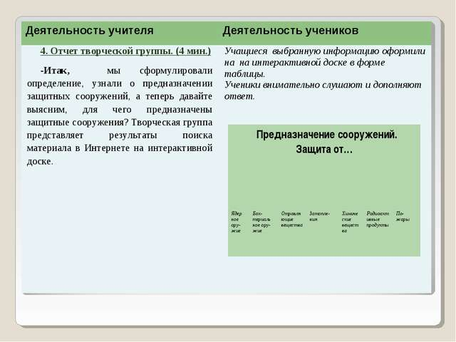 Деятельность учителяДеятельность учеников 4. Отчет творческой группы. (4 мин...