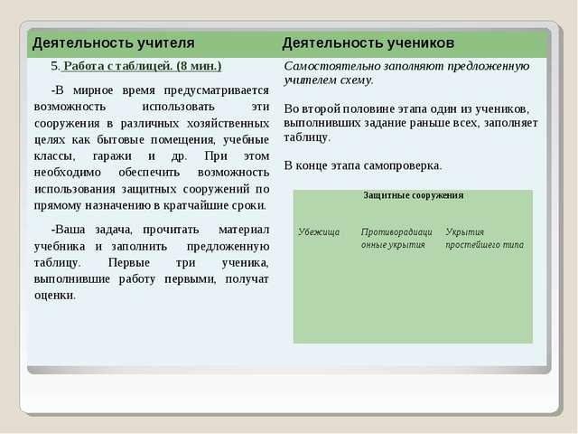 Деятельность учителяДеятельность учеников 5. Работа с таблицей. (8 мин.) В м...