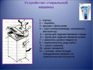 Устройство стиральной машины 1 - корпус; 2 — барабан; 3 - крышка с фильтром;