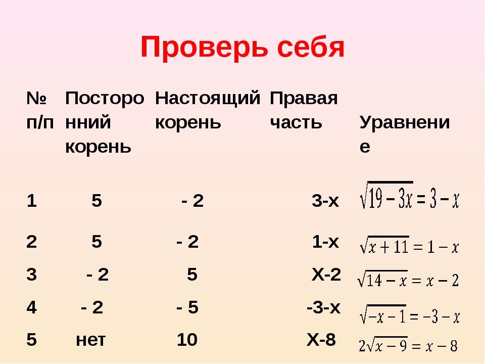 Проверь себя № п/пПосторонний кореньНастоящий кореньПравая часть Уравнени...