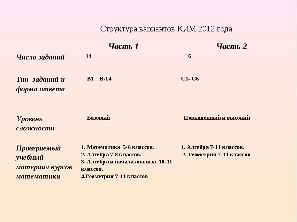Структура вариантов КИМ 2012 года  Часть 1 Часть 2 Число заданий 14 6 Ти...