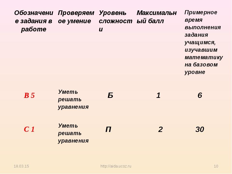 * http://aida.ucoz.ru * Обозначение задания в работеПроверяемое умениеУрове...