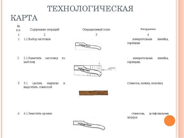 ТЕХНОЛОГИЧЕСКАЯ КАРТА № п.п. Содержание операций Операционный эскиз Инст...