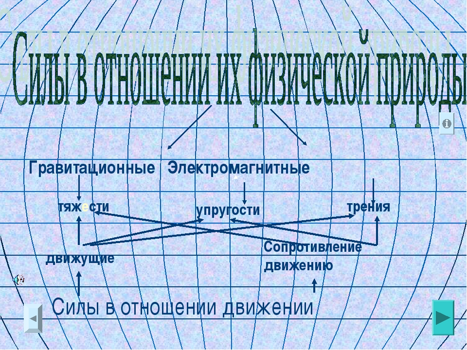 Гравитационные Электромагнитные упругости трения тяжести движущие Сопротивлен...