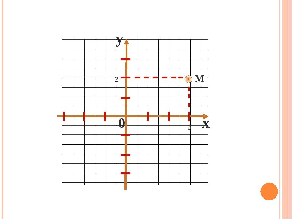 0 x y 3 2 М