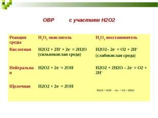 ОВР с участием Н2О2 Реакция средыH2O2 окислительH2O2 восстановитель Кислотн