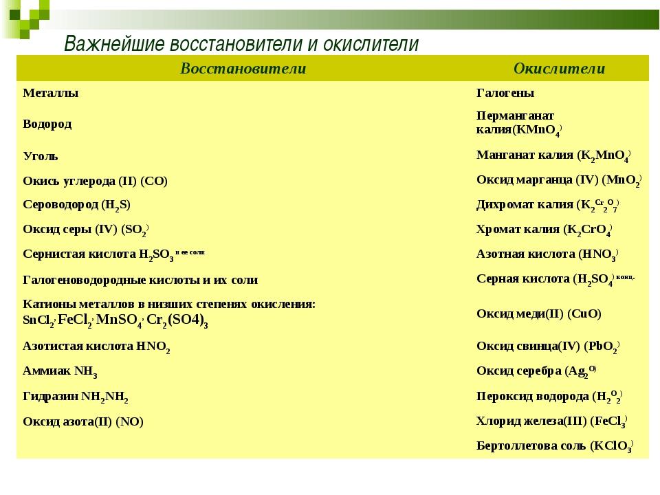 Важнейшие восстановители и окислители ВосстановителиОкислители МеталлыГалог...