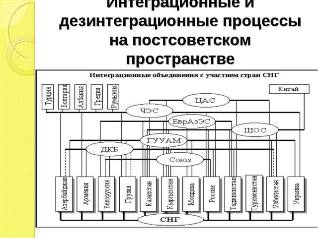 Интеграционные и дезинтеграционные процессы на постсоветском пространстве