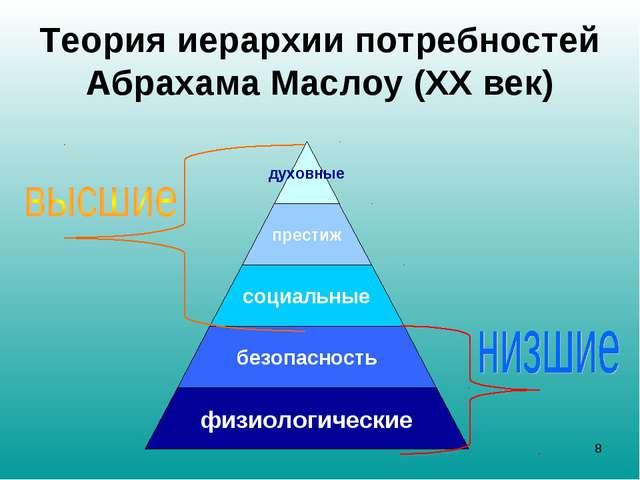 Теория иерархии потребностей Абрахама Маслоу (ХХ век) *