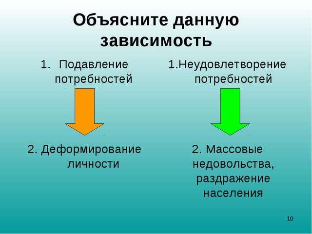 Объясните данную зависимость Подавление потребностей 2. Деформирование личнос...