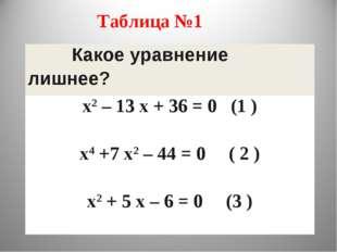 Таблица №1 Какое уравнение лишнее? х2 – 13 х + 36 = 0 (1 ) х4 +7 х2 – 44 = 0