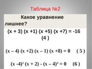 Таблица №2 Какое уравнение лишнее? (х + 3) (х +1) (х +5) (х +7) = -16 (4 ) (х
