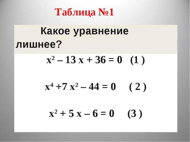 Таблица №1 Какое уравнение лишнее? х2 – 13 х + 36 = 0 (1 ) х4 +7 х2 – 44 = 0...