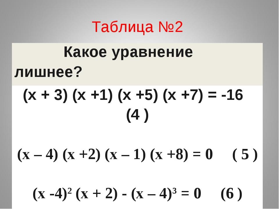 Таблица №2 Какое уравнение лишнее? (х + 3) (х +1) (х +5) (х +7) = -16 (4 ) (х...