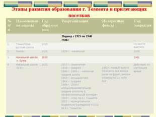 Этапы развития образования г. Томмота и прилегающих поселков № п/пНаименован